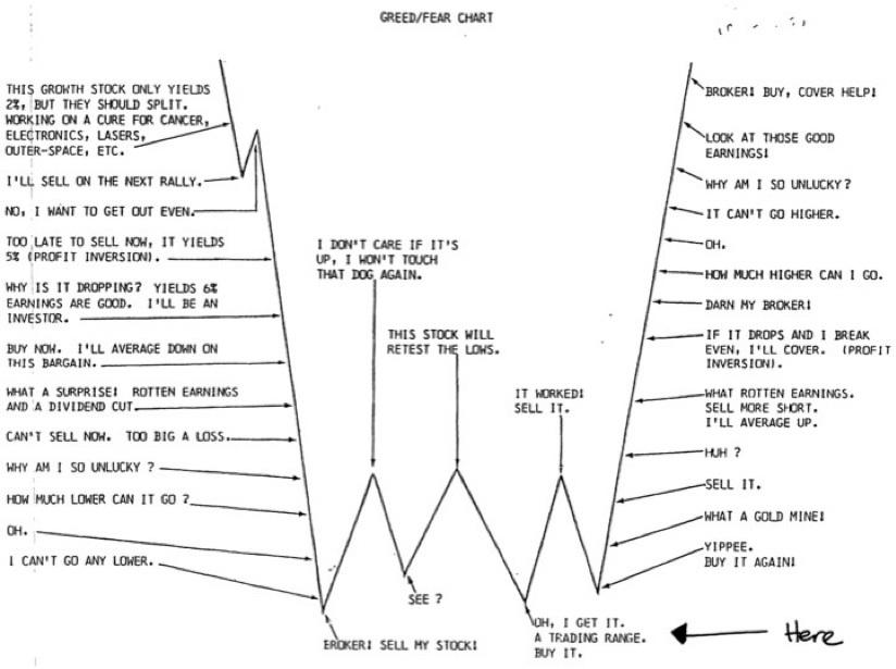 KWN - Bob Fitzwilson - Greed:Fear Chart