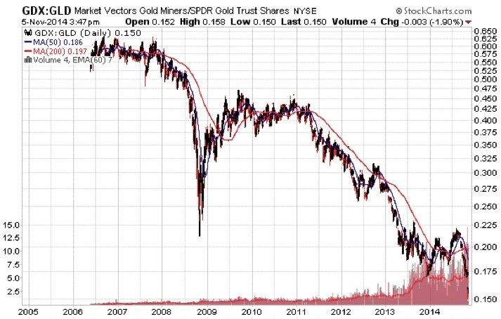 KWN Russell GDX-GLD 11-11-2014