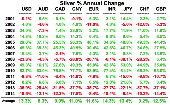 KWN - Turk Silver Percent Annual Change