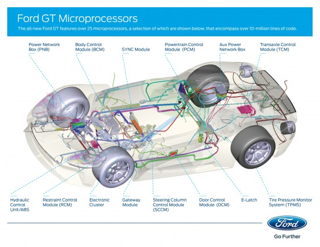 Latest Ford Gt Info Serious Computing Chops May Pack  Horsepower