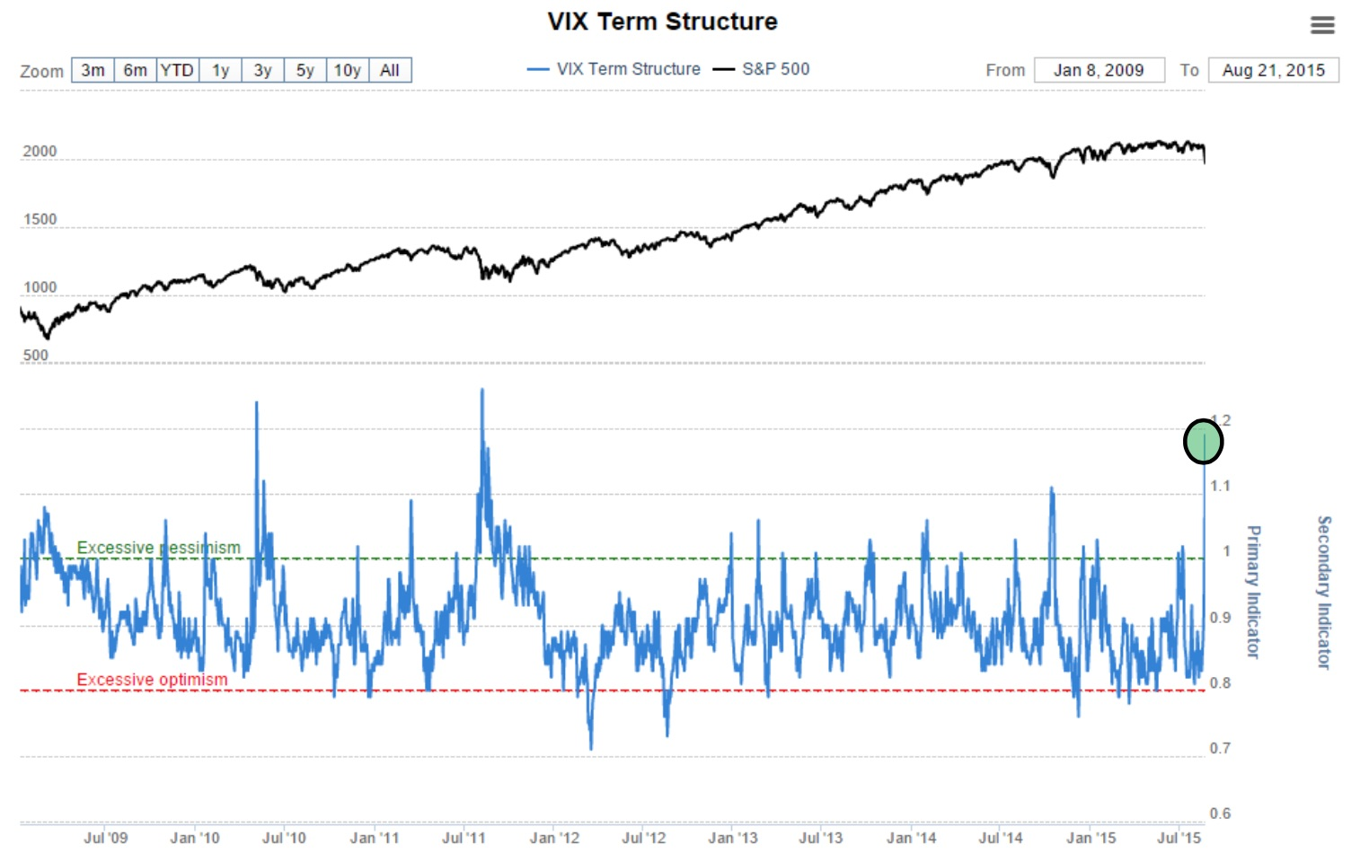 Global option trading volume