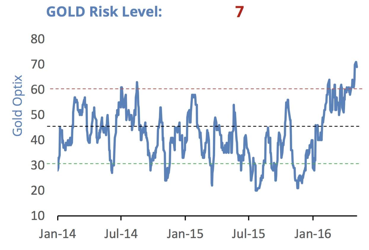 KWN SentimenTrader Gold Risk Level