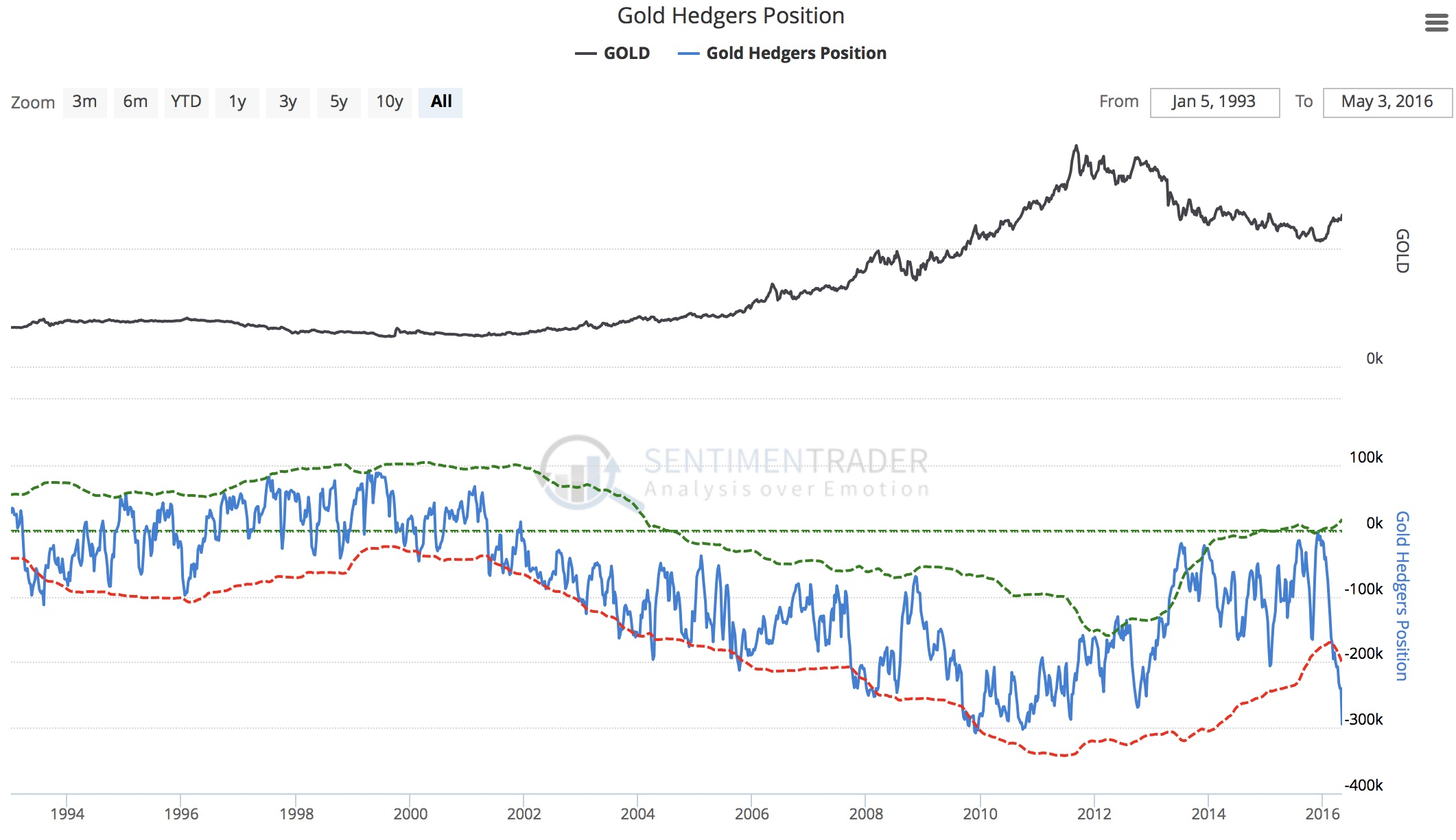 Commercial short positions in gold near all time record silver kwn sentimentrader ii 572016 biocorpaavc Choice Image