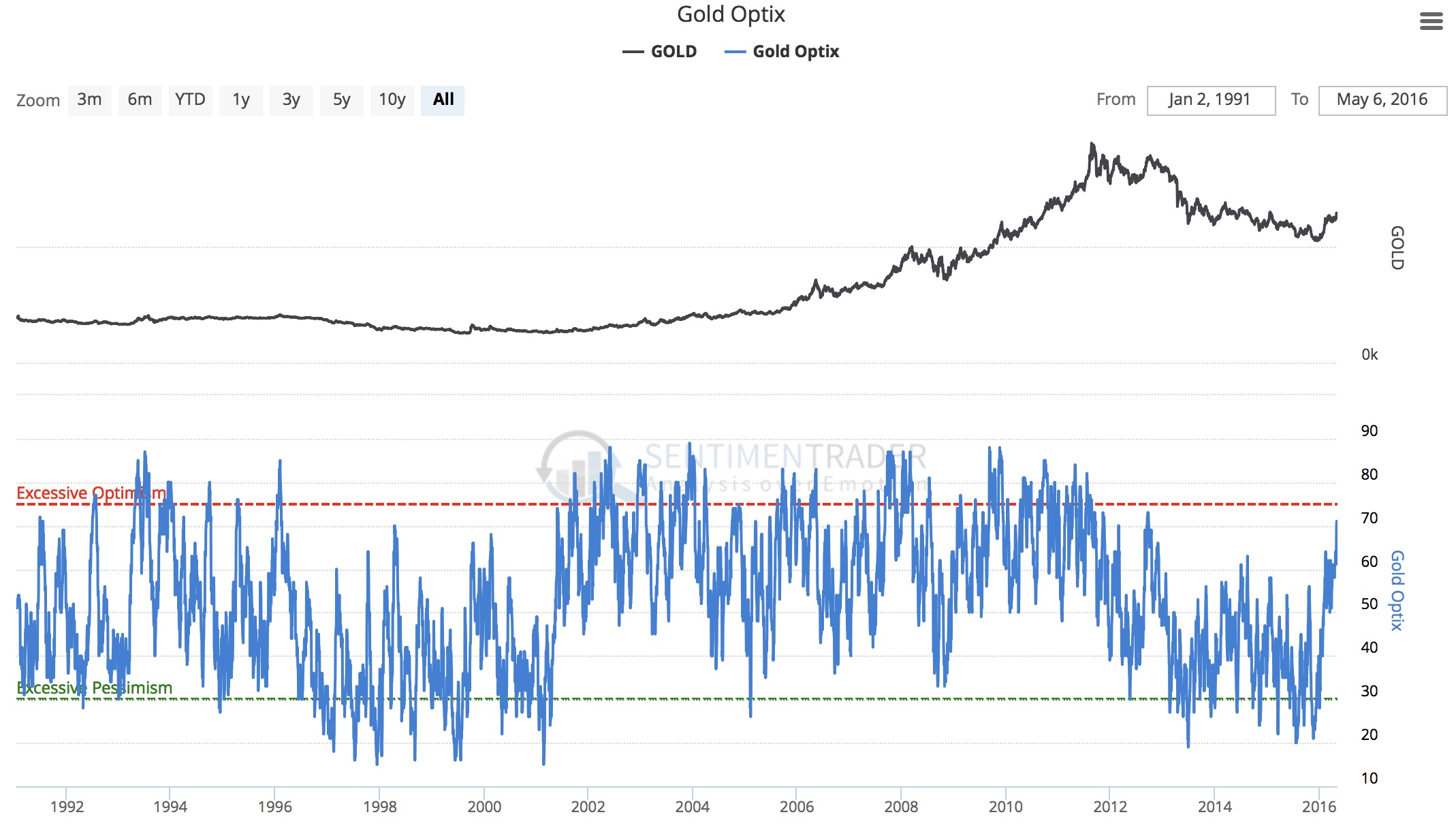 Commercial short positions in gold near all time record silver kwn sentimentrader v 572016 biocorpaavc Choice Image