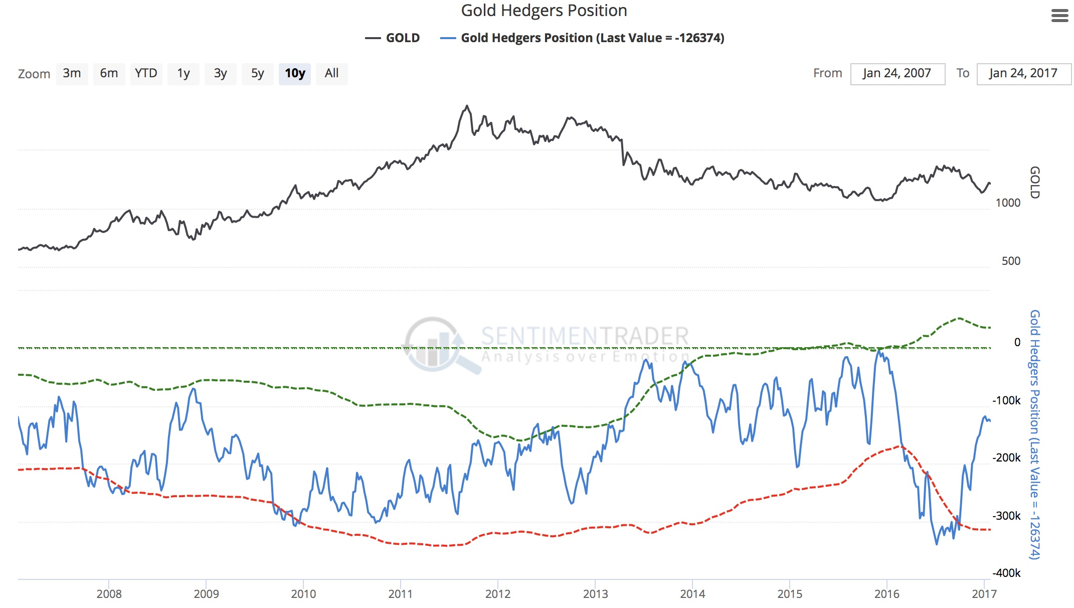 $3,000 Gold? What Is Now Unfolding In Gold And The Energy Markets ...