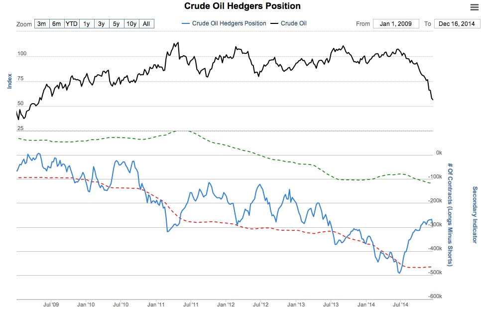 Crude Oil Hedgers 12:20:2014