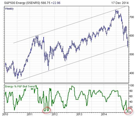 S&P 500 Energy