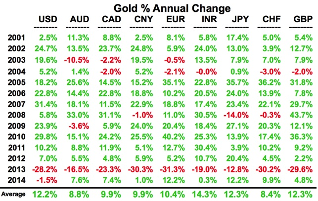 KWN - Turk Gold Percent Annual Change