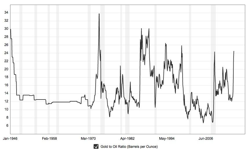 King World News Gold:Oil Ratio