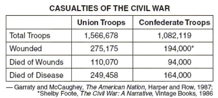 casualties american civil war essay
