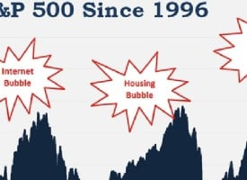Full-Blown Panic Coming As This Historic Market Bubble Implodes