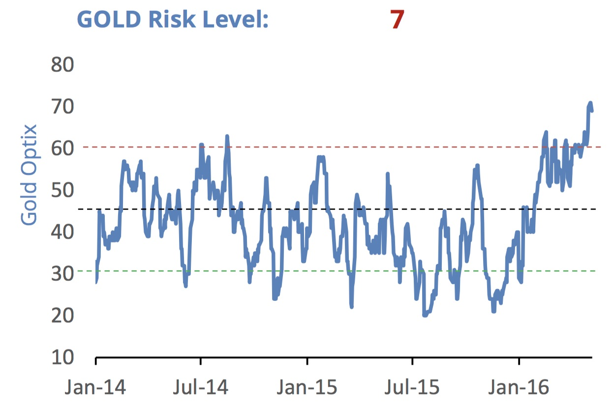 KWN SentimenTrader Gold Risk Level