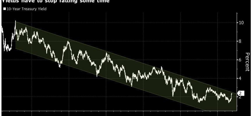 ALERT: Is This The Most Important Chart Of 2016?