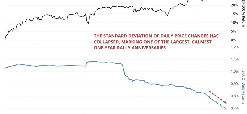 Look At This Stunning Chart Of The Manic Behavior In Stock Markets