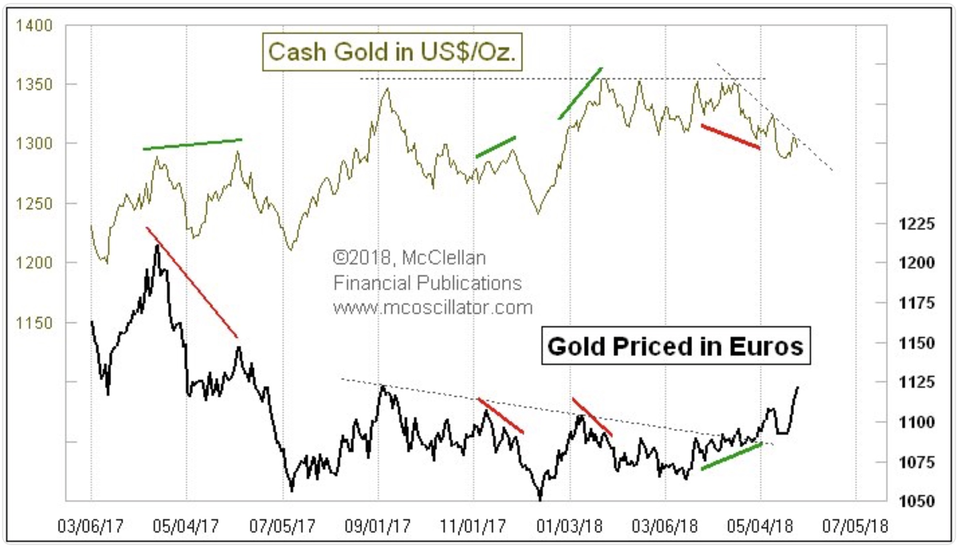 McClellan – Euro Gold Leading The Way! - Silver Gold Advisor