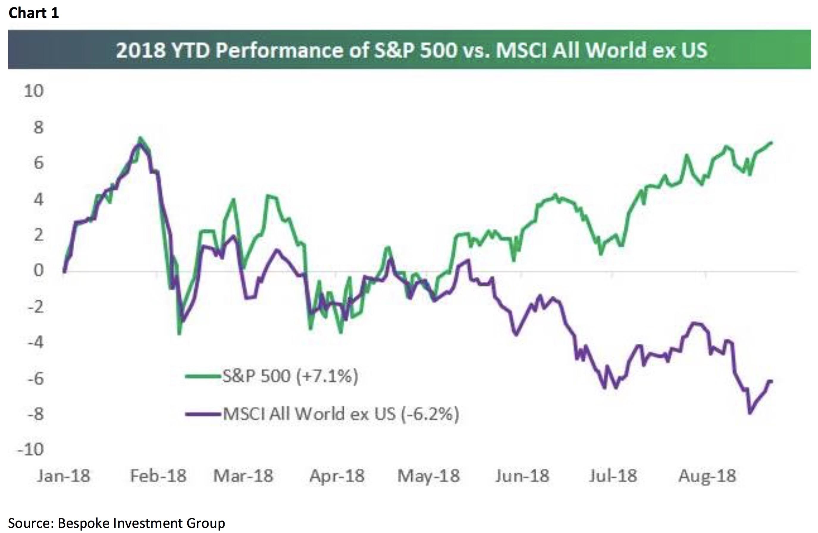 Bei allen vier Varianten sieht die Länderverteilung in etwa so aus: Mit anderen Worten: Geht es der US-Wirtschaft gut, steigt auch der ACWI-Index.