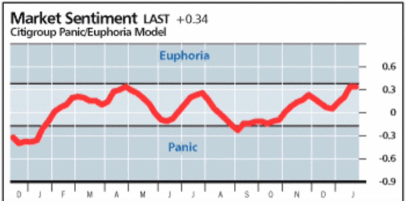 Euphoria index for cryptocurrencies