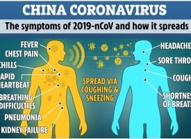 Coronavirus Fears Escalating, Moving Major Markets