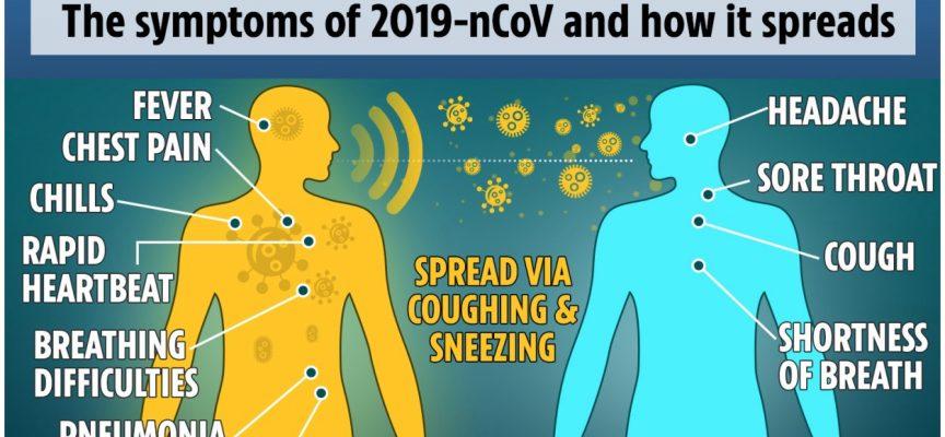 Coronavirus Fears Escalating, Moving Major Markets