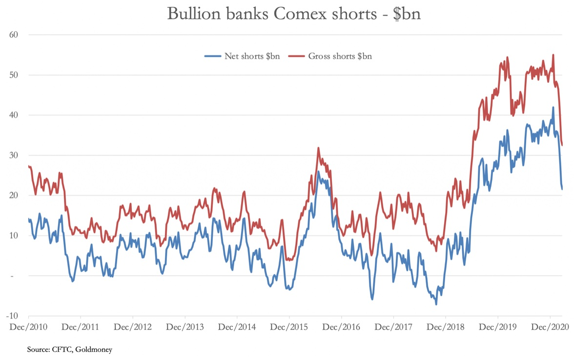 Alasdair Macleod: Bullion Banks Continue Massive Short Covering In The Gold Market